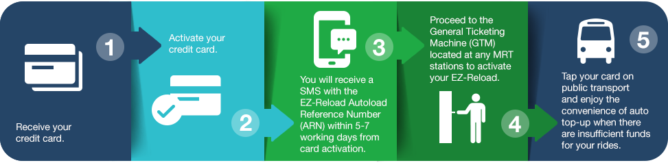 Unlimited cashback credit card standard chartered singapore with the ez link facility enabled on the unlimited cashback credit card you can tap your card to pay for your public transport and commute freely reheart Choice Image