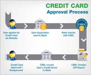 A Better credit Score for Better Credit Card
